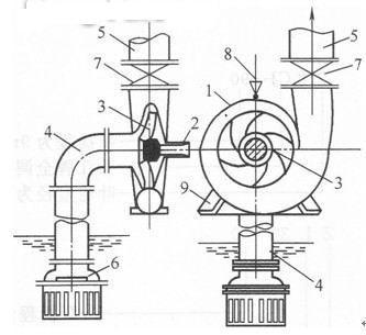 离心泵结构图及工作原理