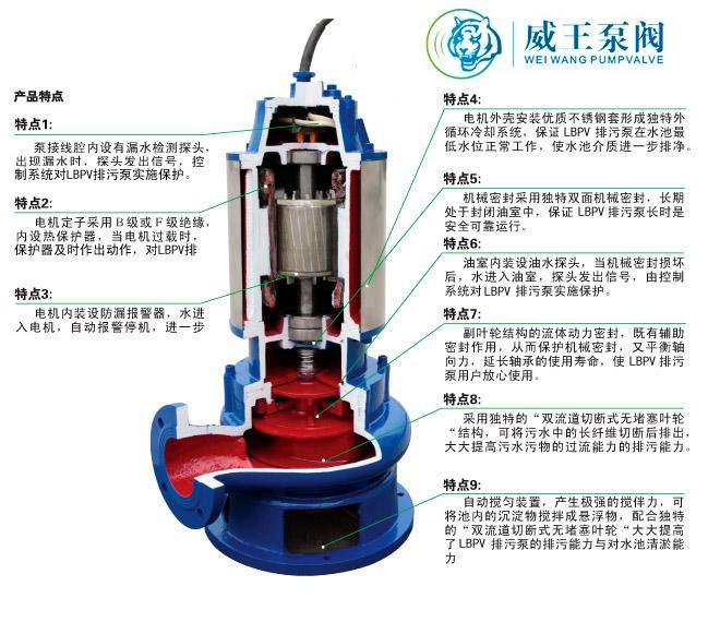 潜水排污泵解剖图及选型参数表