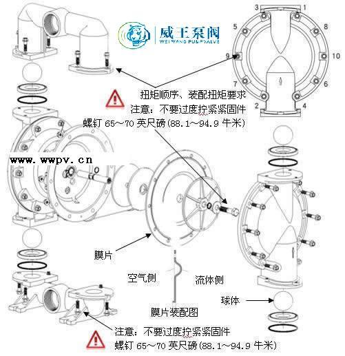 气动隔膜泵维修及保养图片
