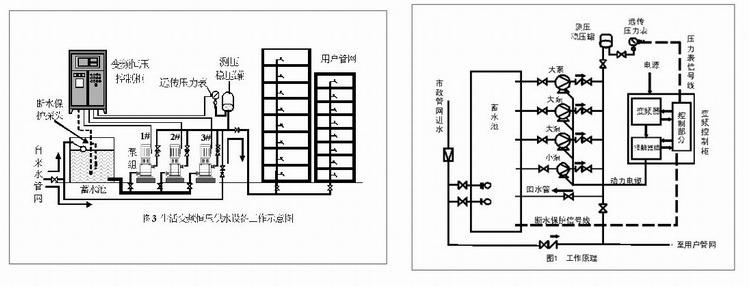 系列全自动变频恒压供水设备是一种用微机控制的变频调速