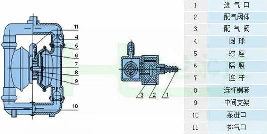 七、QBY衬氟气动隔膜泵安装使用 1.本泵振动极其轻微,一般情况可不装底脚螺栓。 2.如压缩空气有脏物进入,将会影响泵的正常启动,建议用户加装气动三联件。 3.在抽吸易冻结的介质时,应在泵的进口处装阀门,当停止用泵时,先将该阀关闭,然后再开泵数分钟,将泵体介质排净为止以免造成下次开泵困难。 更换隔膜时,须将泵内腕连杆,铅套清洗干净,并不要损坏白色四氟密封圈,按原样装好,即可使用。 八、QBY衬氟气动隔膜泵故障与解决方法 (一)、泵在运转但流量过低 1 、检查泵体是否有空蚀斑象,调整压缩空气的进口压力。降低